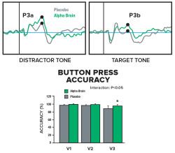 tone-button-press-graph-alpha-brain